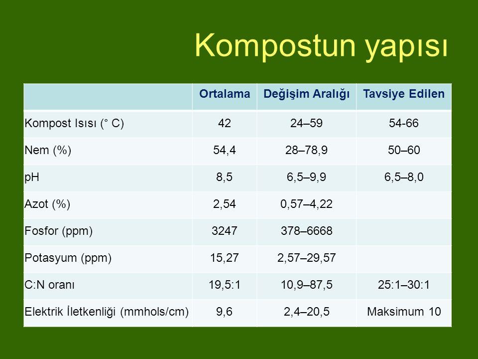Kompostun yapısı OrtalamaDeğişim AralığıTavsiye Edilen Kompost Isısı (° C)4224–5954-66 Nem (%)54,428–78,950–60 pH8,56,5–9,96,5–8,0 Azot (%)2,540,57–4,
