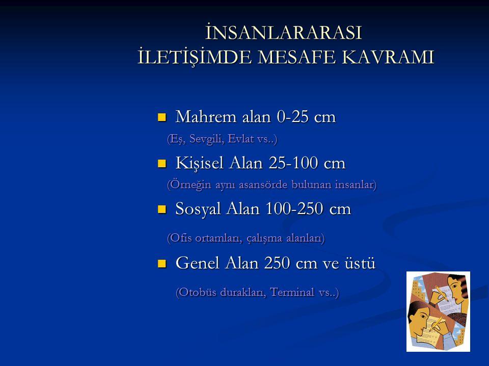 İNSANLARARASI İLETİŞİMDE MESAFE KAVRAMI Mahrem alan 0-25 cm Mahrem alan 0-25 cm (Eş, Sevgili, Evlat vs..) (Eş, Sevgili, Evlat vs..) Kişisel Alan 25-100 cm Kişisel Alan 25-100 cm (Örneğin aynı asansörde bulunan insanlar) (Örneğin aynı asansörde bulunan insanlar) Sosyal Alan 100-250 cm Sosyal Alan 100-250 cm (Ofis ortamları, çalışma alanları) (Ofis ortamları, çalışma alanları) Genel Alan 250 cm ve üstü Genel Alan 250 cm ve üstü (Otobüs durakları, Terminal vs..)