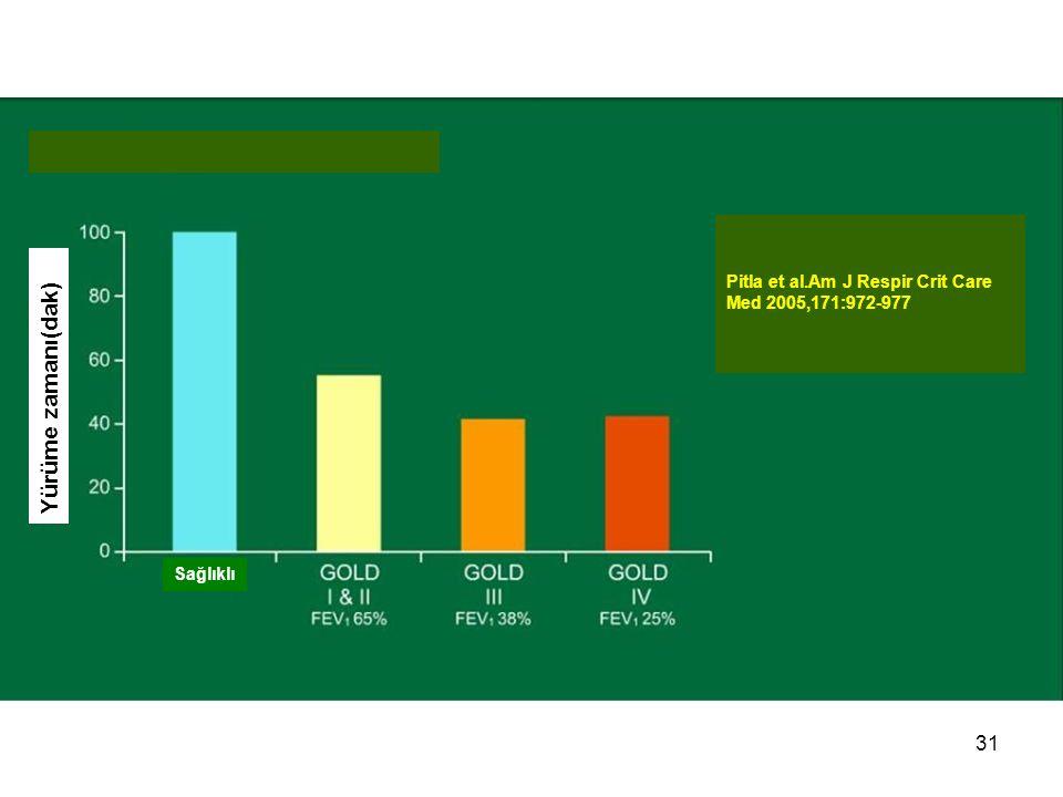 31 Pitla et al.Am J Respir Crit Care Med 2005,171:972-977 Sağlıklı Yürüme zamanı(dak)