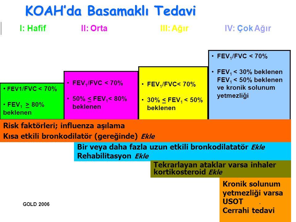 34 IV: Çok Ağır III: Ağır II: Orta I: Hafif KOAH'da Basamaklı Tedavi FEV1 /FVC < 70% FEV 1 > 80% beklenen FEV 1 /FVC < 70% 50% < FEV 1 < 80% beklenen FEV 1 /FVC< 70% 30% < FEV 1 < 50% beklenen FEV 1 /FVC < 70% FEV 1 < 30% beklenen FEV 1 < 50% beklenen ve kronik solunum yetmezliği Bir veya daha fazla uzun etkili bronkodilatatör Ekle Rehabilitasyon Ekle Tekrarlayan ataklar varsa inhaler kortikosteroid Ekle Risk faktörleri; influenza aşılama Kısa etkili bronkodilatör (gereğinde) Ekle Kronik solunum yetmezliği varsa USOT Ekle.
