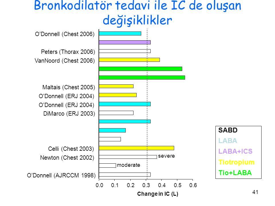 41 Bronkodilatör tedavi ile IC de oluşan değişiklikler SABD LABA LABA+ICS Tiotropium Tio+LABA Change in IC (L) 0.00.10.20.30.40.50.6 O Donnell (Chest 2006) Peters (Thorax 2006) VanNoord (Chest 2006) Maltais (Chest 2005) O Donnell (ERJ 2004) DiMarco (ERJ 2003) Celli (Chest 2003) Newton (Chest 2002) O Donnell (AJRCCM 1998) severe moderate