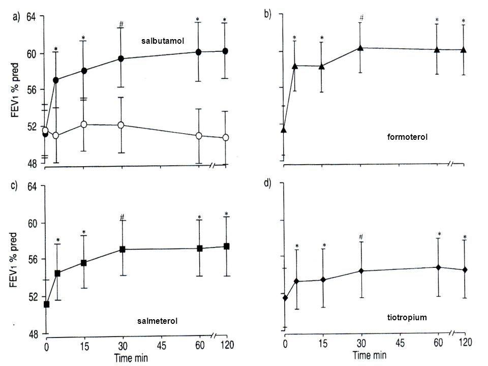 43 formoterol salmeterol tiotropium salbutamol