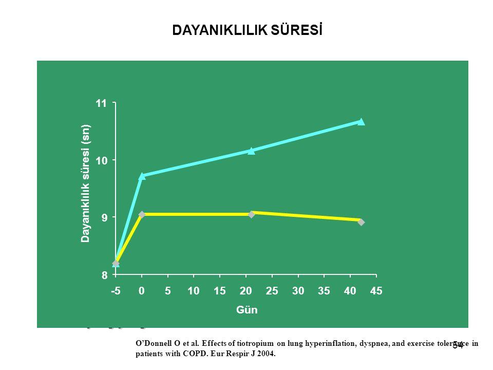 54 * Başlangıç değeri  = (13.6%)  =1 min 7 s (13.6%)  = (21.4%)  =1 min 45 s (21.4%) 8 min 12 s** DAYANIKLILIK SÜRESİ Tiotropium (n=96)Plasebo (n=91) 8 9 10 11 -5051015202530354045 Gün Dayanıklılık süresi (sn) O'Donnell O et al.