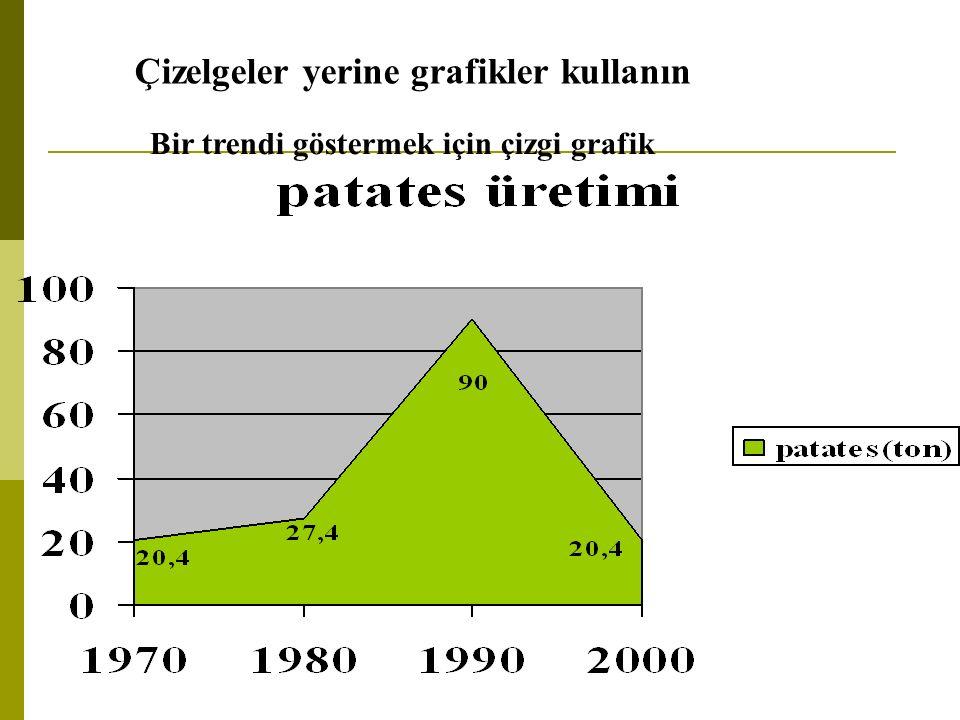 Çizelgeler yerine grafikler kullanın Bir trendi göstermek için çizgi grafik