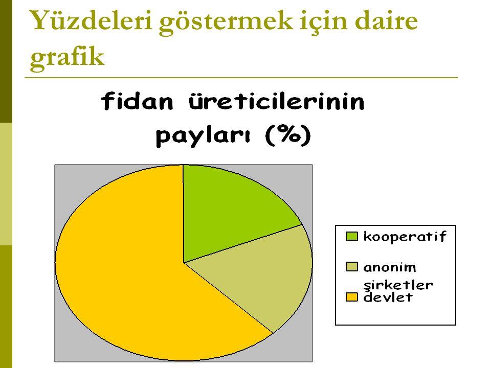 Yüzdeleri göstermek için daire grafik