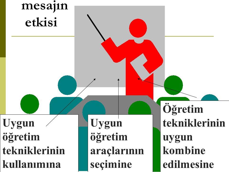 Üreticiye ulaştırılan mesajın etkisi Uygun öğretim tekniklerinin kullanımına Uygun öğretim araçlarının seçimine Öğretim tekniklerinin uygun kombine edilmesine