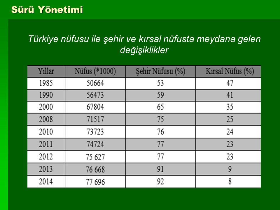 10 Sürü Yönetimi Türkiye nüfusu ile şehir ve kırsal nüfusta meydana gelen değişiklikler