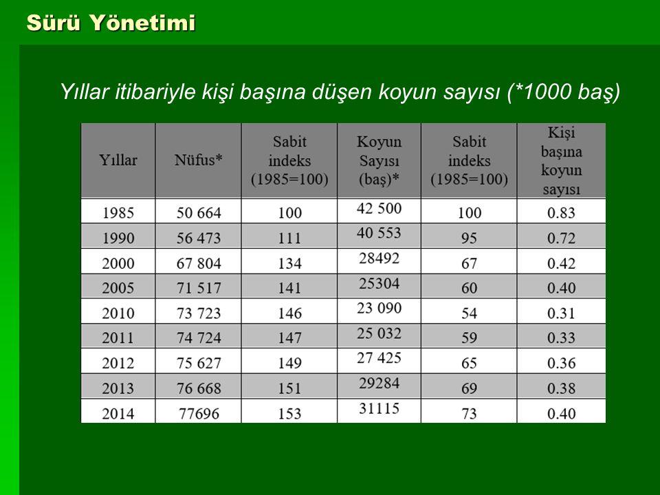 5 Sürü Yönetimi Yıllar itibariyle kişi başına düşen koyun sayısı (*1000 baş)