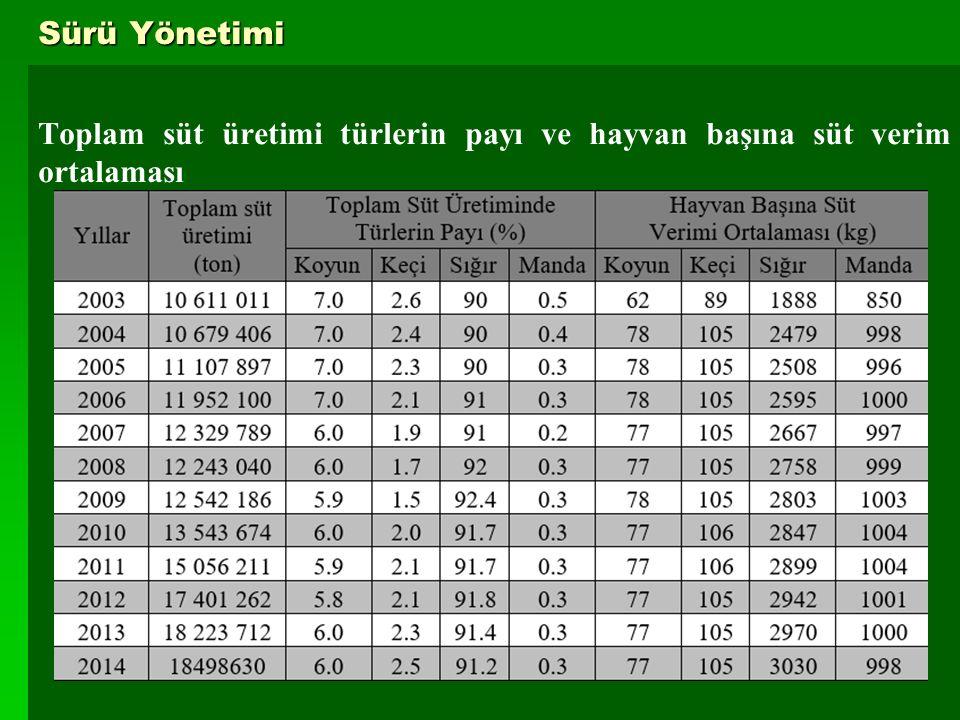 6 Sürü Yönetimi Toplam süt üretimi türlerin payı ve hayvan başına süt verim ortalaması