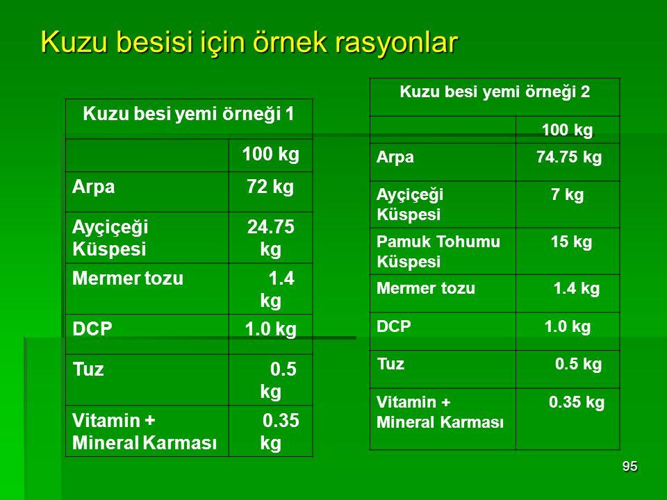 Kuzu besisi için örnek rasyonlar 95 Kuzu besi yemi örneği 1 100 kg Arpa72 kg Ayçiçeği Küspesi 24.75 kg Mermer tozu 1.4 kg DCP1.0 kg Tuz 0.5 kg Vitamin