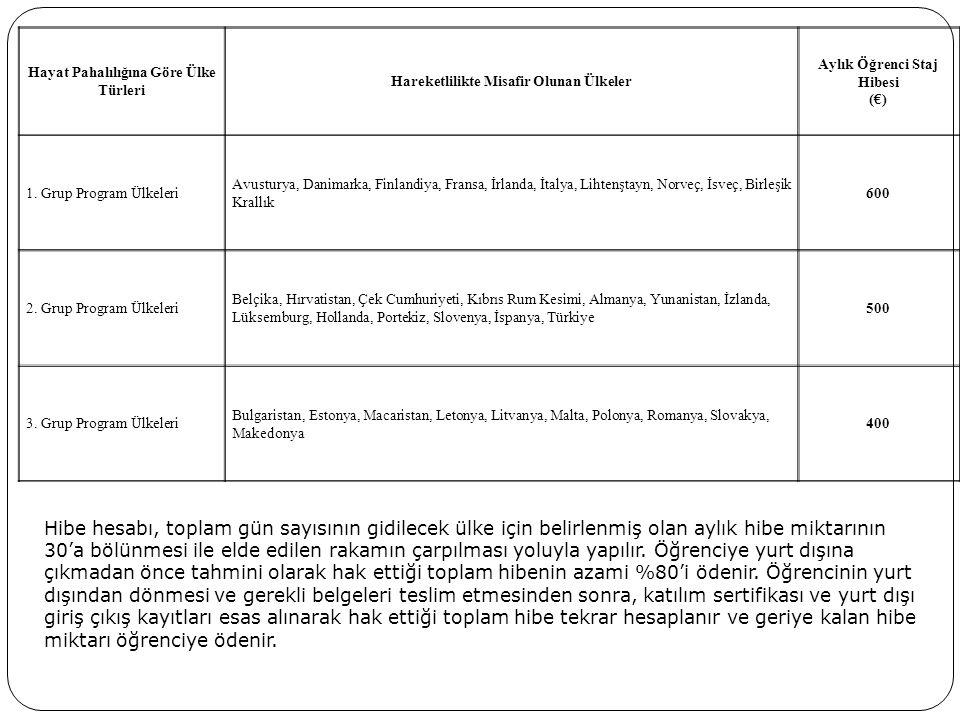 Hayat Pahalılığına Göre Ülke Türleri Hareketlilikte Misafir Olunan Ülkeler Aylık Öğrenci Staj Hibesi (€) 1. Grup Program Ülkeleri Avusturya, Danimarka