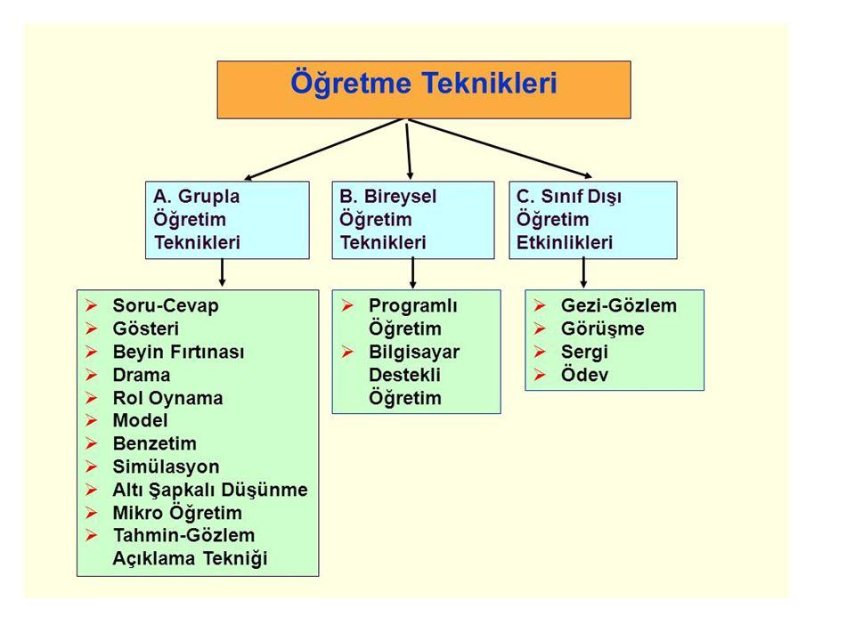 ÖDEV Faydaları: -Öğrencilere öğrendiklerini pekiştirme ve çeşitli durumlara uygulama olanağı sağlar.