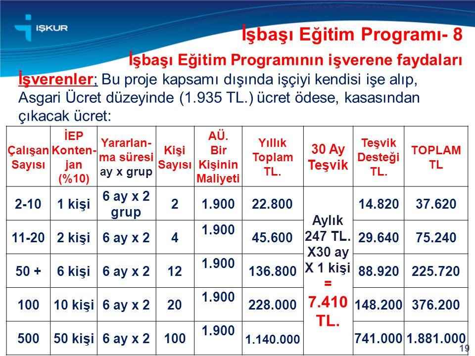 19 İşverenler ; Bu proje kapsamı dışında işçiyi kendisi işe alıp, Asgari Ücret düzeyinde (1.935 TL.) ücret ödese, kasasından çıkacak ücret: İşbaşı Eği
