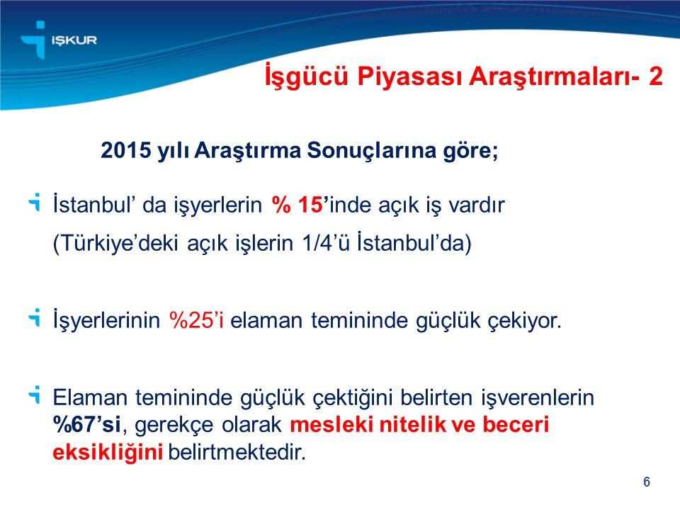 İşgücü Piyasası Araştırmaları- 2 6 2015 yılı Araştırma Sonuçlarına göre; İstanbul' da işyerlerin % 15'inde açık iş vardır (Türkiye'deki açık işlerin 1/4'ü İstanbul'da) İşyerlerinin %25'i elaman temininde güçlük çekiyor.