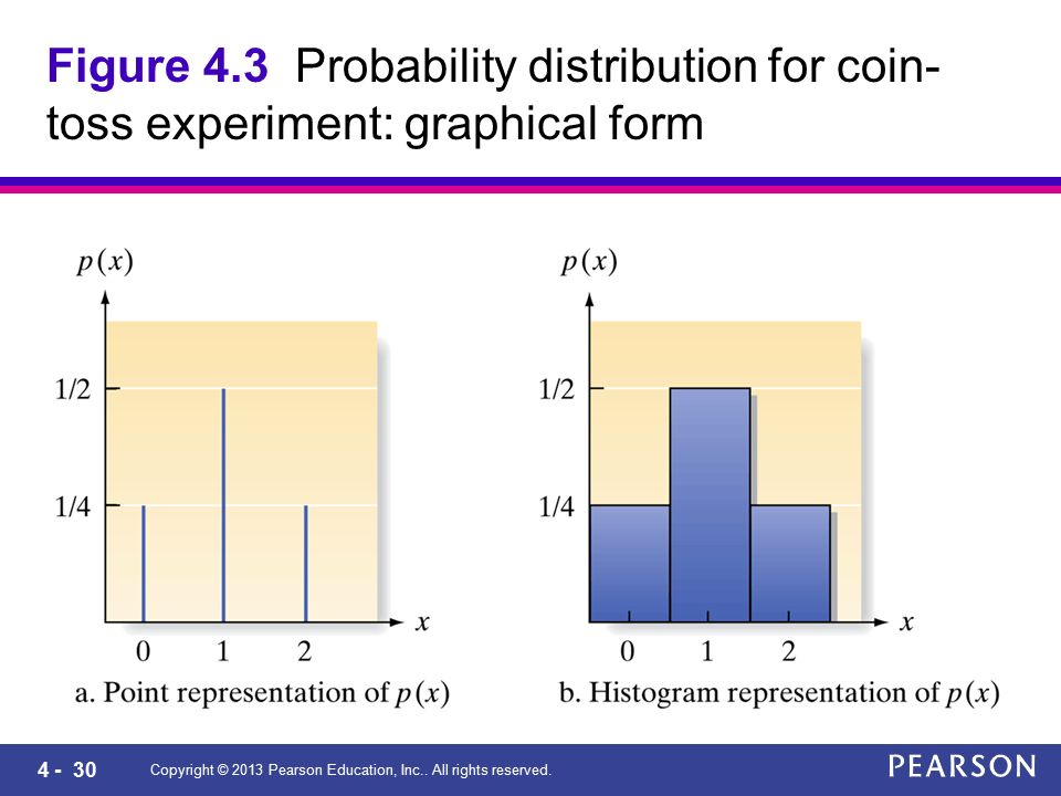 4 - 30 Copyright © 2013 Pearson Education, Inc.. All rights reserved. Figure 4.3 Probability distribution for coin- toss experiment: graphical form