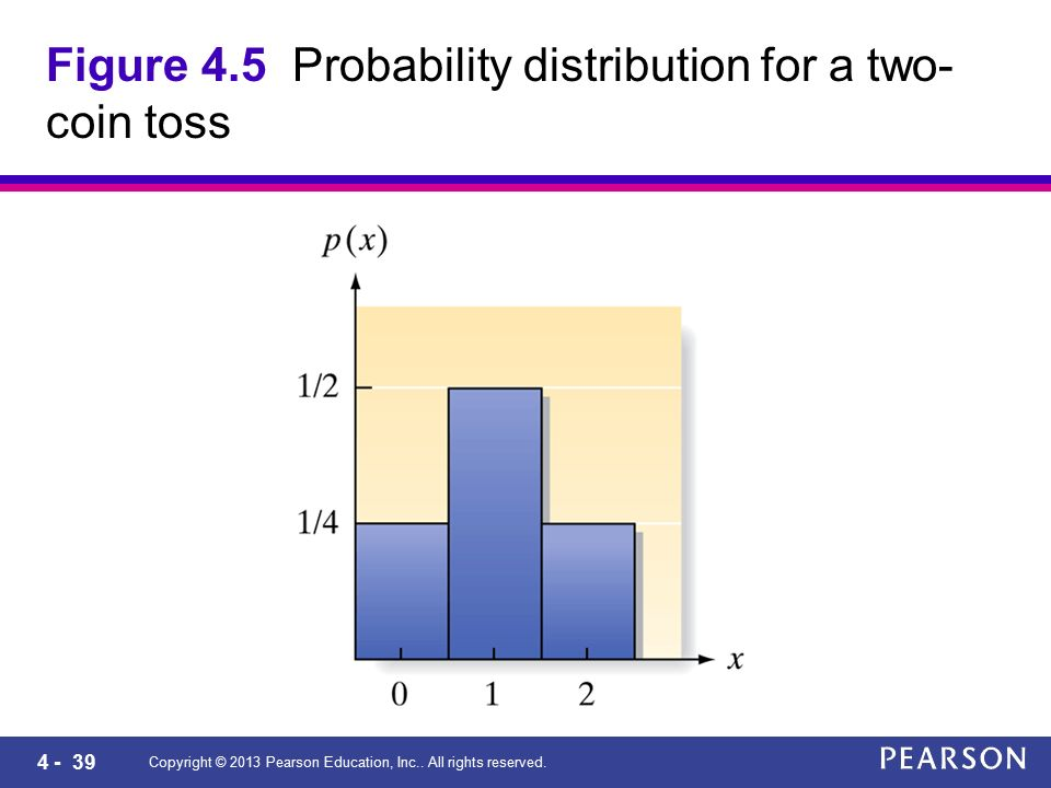 4 - 39 Copyright © 2013 Pearson Education, Inc.. All rights reserved. Figure 4.5 Probability distribution for a two- coin toss