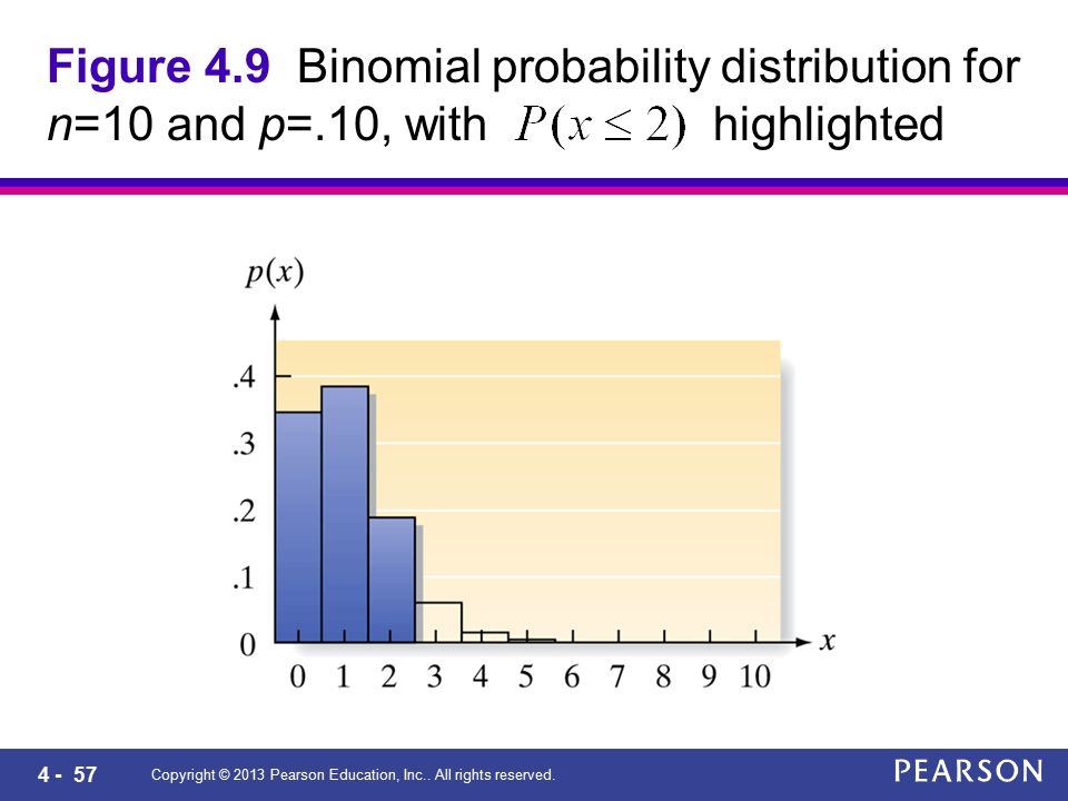 4 - 57 Copyright © 2013 Pearson Education, Inc.. All rights reserved. Figure 4.9 Binomial probability distribution for n=10 and p=.10, with highlighte