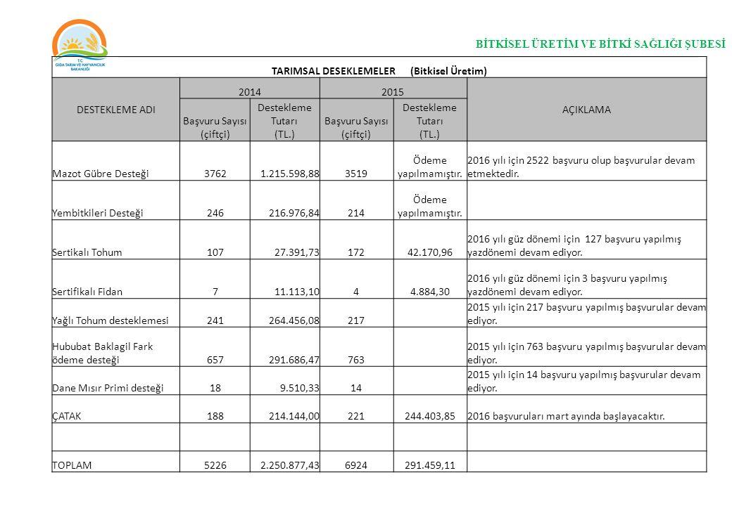 BİTKİSEL ÜRETİM VE BİTKİ SAĞLIĞI ŞUBESİ TARIMSAL DESEKLEMELER (Bitkisel Üretim) DESTEKLEME ADI 20142015 AÇIKLAMA Başvuru Sayısı (çiftçi) Destekleme Tu