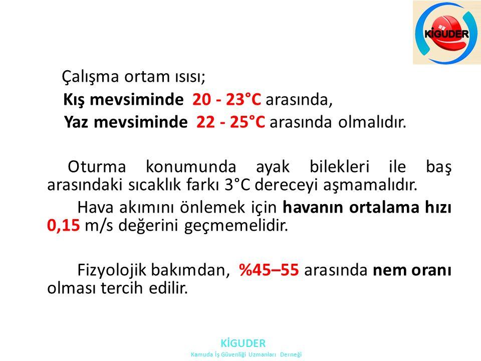 Çalışma ortam ısısı; Kış mevsiminde 20 - 23°C arasında, Yaz mevsiminde 22 - 25°C arasında olmalıdır.