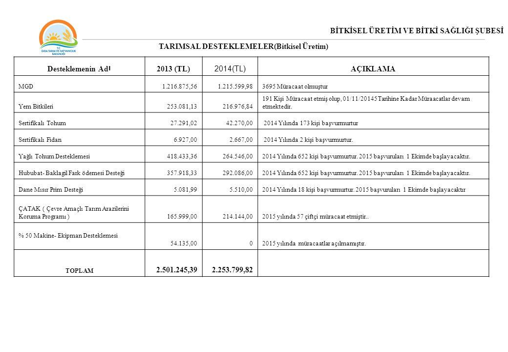 BİTKİSEL ÜRETİM VE BİTKİ SAĞLIĞI ŞUBESİ TARIMSAL DESTEKLEMELER(Bitkisel Üretim) Desteklemenin Ad ı 2013 (TL) 2014(TL) AÇIKLAMA MGD1.216.875,561.215.59