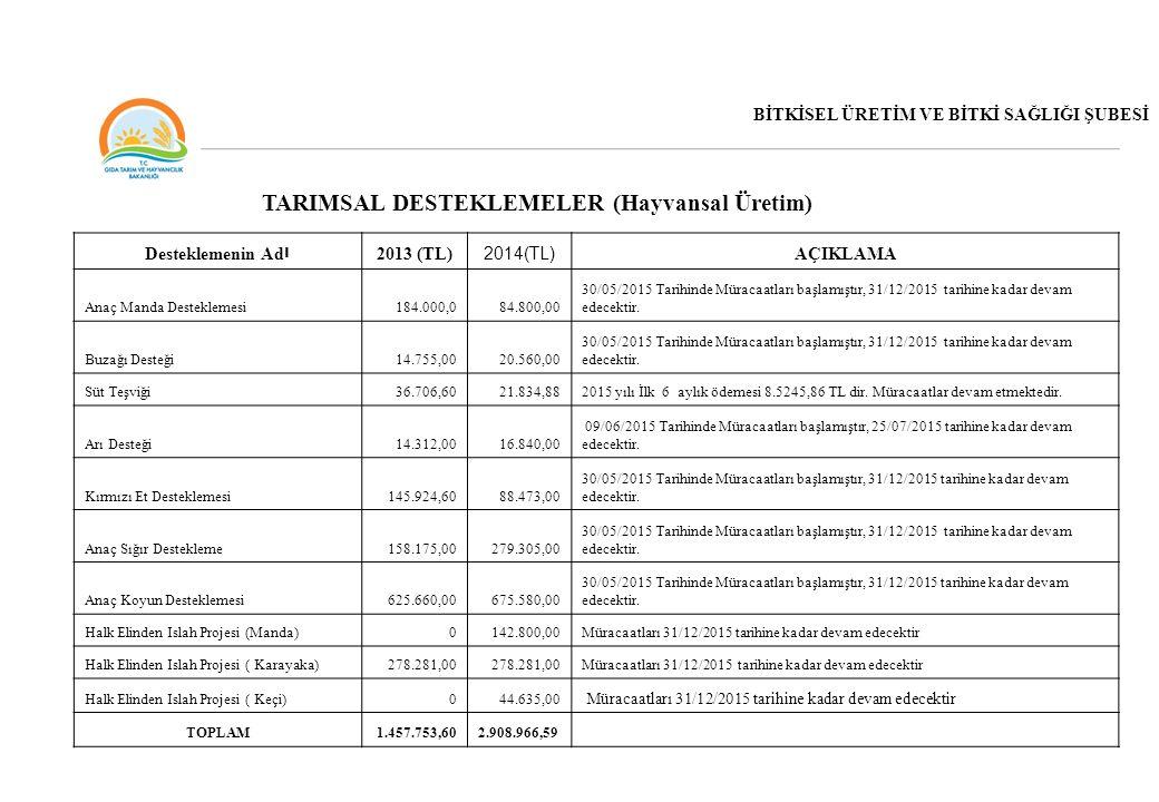 Desteklemenin Ad ı 2013 (TL) 2014(TL) AÇIKLAMA Anaç Manda Desteklemesi 184.000,0 84.800,00 30/05/2015 Tarihinde Müracaatları başlamıştır, 31/12/2015 t