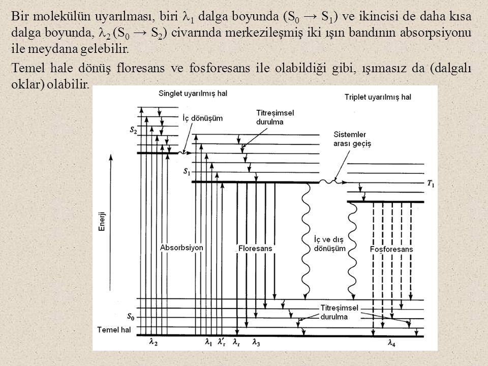 Bir molekülün uyarılması, biri 1 dalga boyunda (S 0 → S 1 ) ve ikincisi de daha kısa dalga boyunda, 2 (S 0 → S 2 ) civarında merkezileşmiş iki ışın bandının absorpsiyonu ile meydana gelebilir.