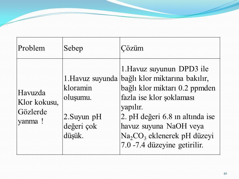 ProblemSebepÇözüm Havuzda Klor kokusu, Gözlerde yanma ! 1.Havuz suyunda kloramin oluşumu. 2.Suyun pH değeri çok düşük. 1.Havuz suyunun DPD3 ile bağlı