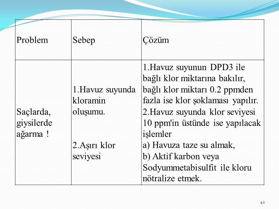 ProblemSebepÇözüm Saçlarda, giysilerde ağarma ! 1.Havuz suyunda kloramin oluşumu. 2.Aşırı klor seviyesi 1.Havuz suyunun DPD3 ile bağlı klor miktarına