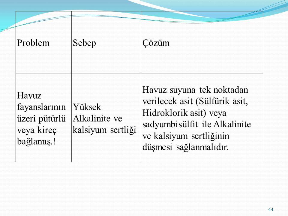 ProblemSebepÇözüm Havuz fayanslarının üzeri pütürlü veya kireç bağlamış.! Yüksek Alkalinite ve kalsiyum sertliği Havuz suyuna tek noktadan verilecek a