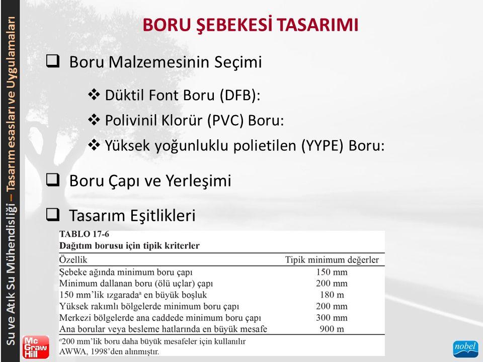 BORU ŞEBEKESİ TASARIMI  Boru Malzemesinin Seçimi  Düktil Font Boru (DFB):  Polivinil Klorür (PVC) Boru:  Yüksek yoğunluklu polietilen (YYPE) Boru:  Boru Çapı ve Yerleşimi  Tasarım Eşitlikleri