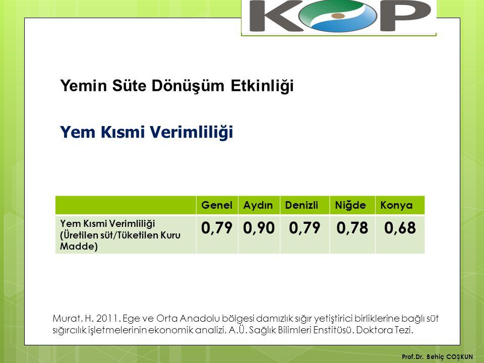 Yem Kısmi Verimliliği GenelAydınDenizliNiğdeKonya Yem Kısmi Verimliliği (Üretilen süt/Tüketilen Kuru Madde) 0,790,900,790,780,68 Murat, H.