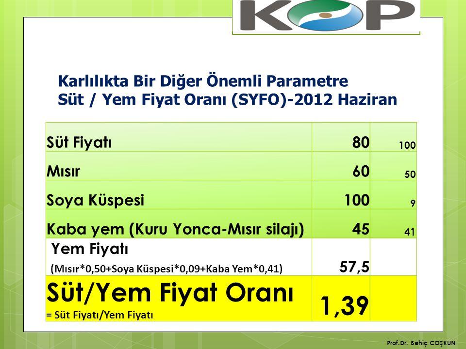 Karlılıkta Bir Diğer Önemli Parametre Süt / Yem Fiyat Oranı (SYFO)-2012 Haziran Süt Fiyatı80 100 Mısır60 50 Soya Küspesi100 9 Kaba yem (Kuru Yonca-Mısır silajı)45 41 Yem Fiyatı (Mısır*0,50+Soya Küspesi*0,09+Kaba Yem*0,41) 57,5 Süt/Yem Fiyat Oranı = Süt Fiyatı/Yem Fiyatı 1,39 Prof.Dr.