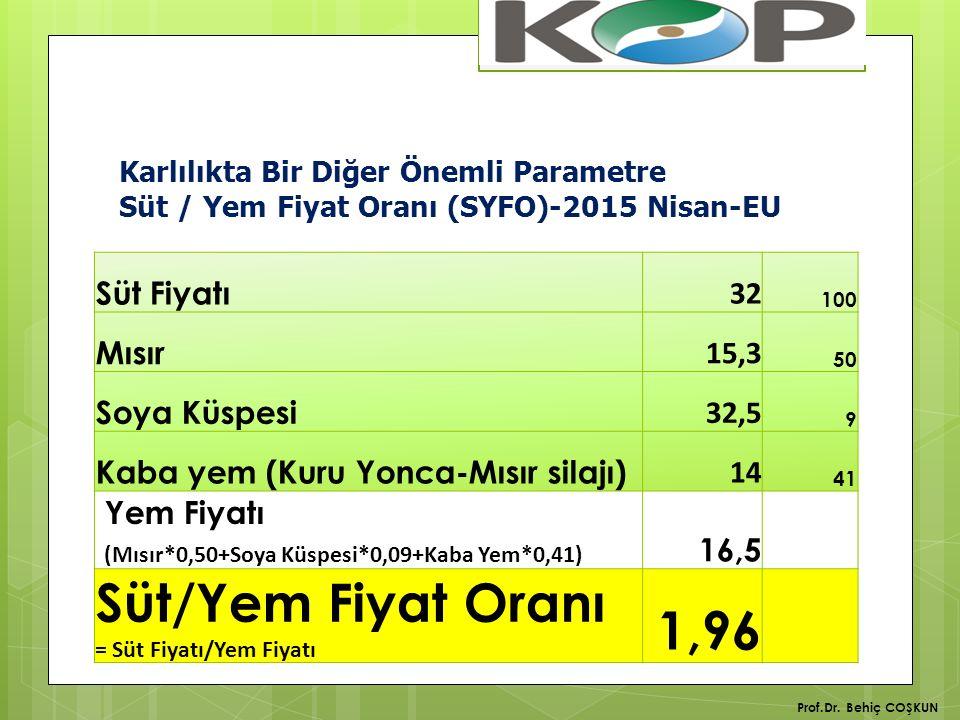 Karlılıkta Bir Diğer Önemli Parametre Süt / Yem Fiyat Oranı (SYFO)-2015 Nisan-EU Süt Fiyatı 32 100 Mısır 15,3 50 Soya Küspesi 32,5 9 Kaba yem (Kuru Yonca-Mısır silajı) 14 41 Yem Fiyatı (Mısır*0,50+Soya Küspesi*0,09+Kaba Yem*0,41) 16,5 Süt/Yem Fiyat Oranı = Süt Fiyatı/Yem Fiyatı 1,96 Prof.Dr.