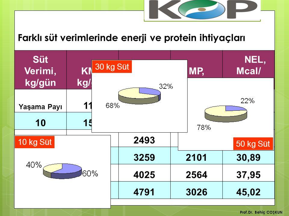 Farklı süt verimlerinde enerji ve protein ihtiyaçları Süt Verimi, kg/gün KMT, kg/gün HP, g/gün MP, g/gün NEL, Mcal/ gün Yaşama Payı 11,612907139,70 1015,21727117516,76 2018,72493163823,83 3022,33259210130,89 4025,34025256437,95 5029,44791302645,02 10 kg Süt 50 kg Süt 30 kg Süt Prof.Dr.