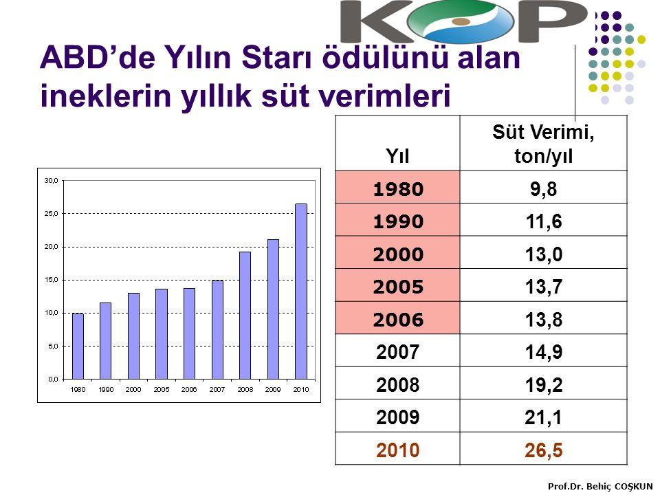 ABD'de Yılın Starı ödülünü alan ineklerin yıllık süt verimleri Yıl Süt Verimi, ton/yıl 1980 9,8 1990 11,6 2000 13,0 2005 13,7 2006 13,8 200714,9 200819,2 200921,1 201026,5 Prof.Dr.