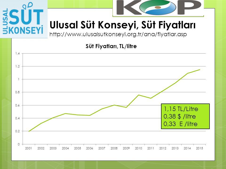 Ulusal Süt Konseyi, Süt Fiyatları http://www.ulusalsutkonseyi.org.tr/ana/fiyatlar.asp 1,15 TL/Litre 0,38 $ /litre 0,33 E /litre