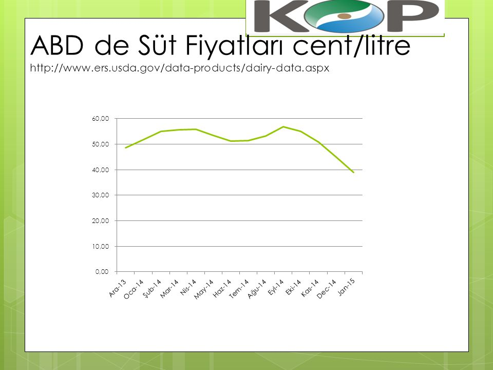 ABD de Süt Fiyatları cent/litre http://www.ers.usda.gov/data-products/dairy-data.aspx