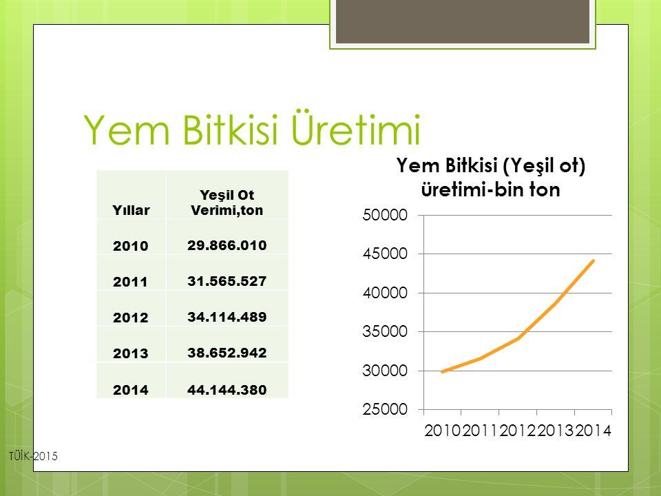 Yem Bitkisi Üretimi Yıllar Yeşil Ot Verimi,ton 2010 29.866.010 2011 31.565.527 2012 34.114.489 2013 38.652.942 TÜİK-2015 201444.144.380