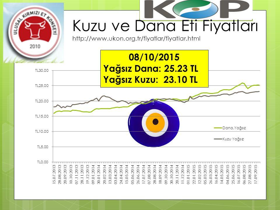 Kuzu ve Dana Eti Fiyatları http://www.ukon.org.tr/fiyatlar/fiyatlar.html 08/10/2015 Yağsız Dana: 25.23 TL Yağsız Kuzu: 23.10 TL