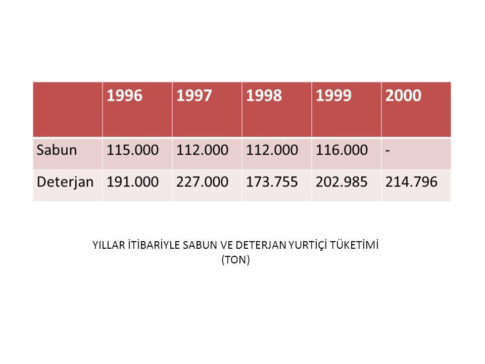 19961997199819992000 Sabun115.000112.000 116.000- Deterjan191.000227.000173.755202.985214.796 YILLAR İTİBARİYLE SABUN VE DETERJAN YURTİÇİ TÜKETİMİ (TO