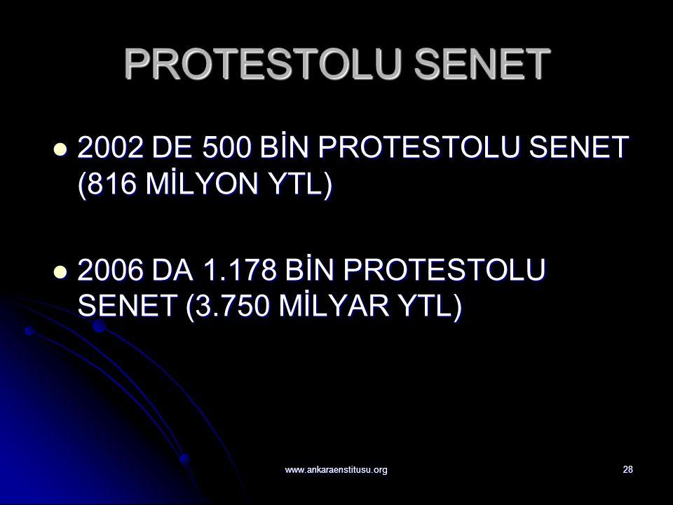 www.ankaraenstitusu.org28 PROTESTOLU SENET 2002 DE 500 BİN PROTESTOLU SENET (816 MİLYON YTL) 2002 DE 500 BİN PROTESTOLU SENET (816 MİLYON YTL) 2006 DA 1.178 BİN PROTESTOLU SENET (3.750 MİLYAR YTL) 2006 DA 1.178 BİN PROTESTOLU SENET (3.750 MİLYAR YTL)