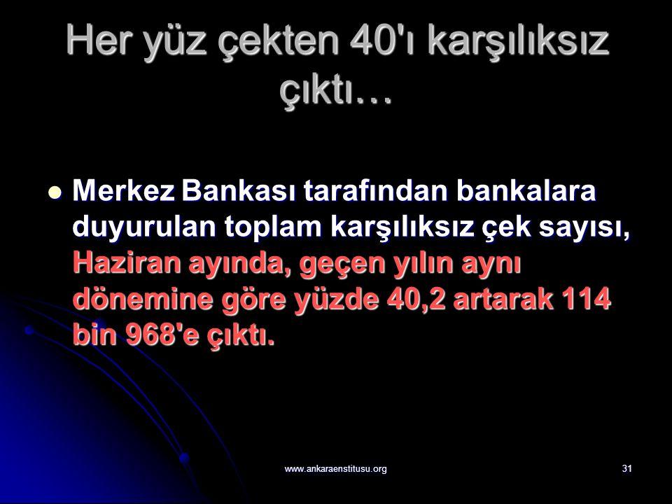 www.ankaraenstitusu.org31 Her yüz çekten 40 ı karşılıksız çıktı… Merkez Bankası tarafından bankalara duyurulan toplam karşılıksız çek sayısı, Haziran ayında, geçen yılın aynı dönemine göre yüzde 40,2 artarak 114 bin 968 e çıktı.