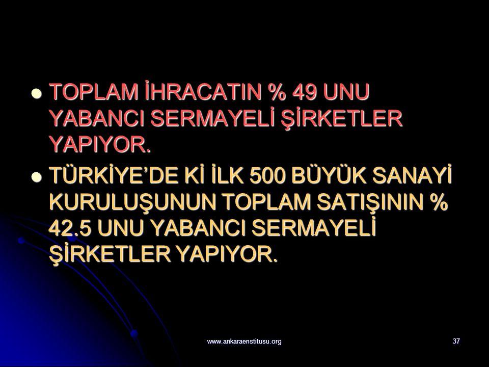 www.ankaraenstitusu.org37 TOPLAM İHRACATIN % 49 UNU YABANCI SERMAYELİ ŞİRKETLER YAPIYOR.