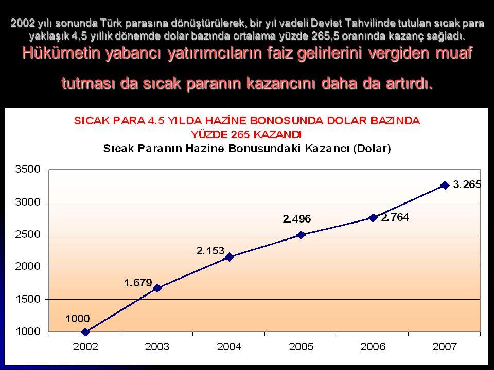 www.ankaraenstitusu.org39 2002 yılı sonunda Türk parasına dönüştürülerek, bir yıl vadeli Devlet Tahvilinde tutulan sıcak para yaklaşık 4,5 yıllık dönemde dolar bazında ortalama yüzde 265,5 oranında kazanç sağladı.
