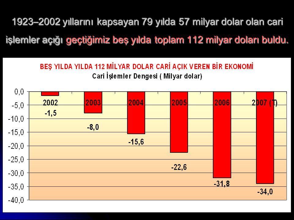 www.ankaraenstitusu.org4 1923–2002 yıllarını kapsayan 79 yılda 57 milyar dolar olan cari işlemler açığı geçtiğimiz beş yılda toplam 112 milyar doları buldu.