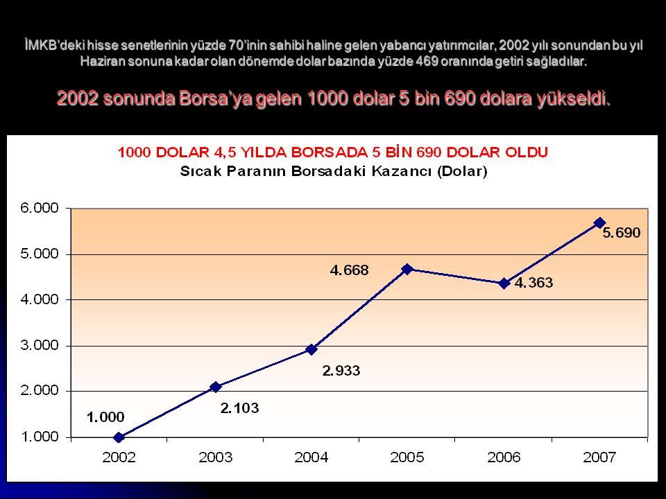 www.ankaraenstitusu.org41 İMKB'deki hisse senetlerinin yüzde 70'inin sahibi haline gelen yabancı yatırımcılar, 2002 yılı sonundan bu yıl Haziran sonuna kadar olan dönemde dolar bazında yüzde 469 oranında getiri sağladılar.