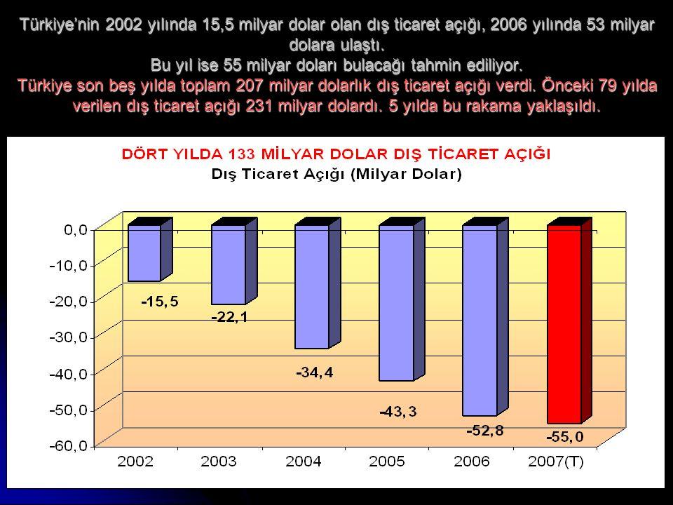 www.ankaraenstitusu.org9 Türkiye'nin 2002 yılında 15,5 milyar dolar olan dış ticaret açığı, 2006 yılında 53 milyar dolara ulaştı.