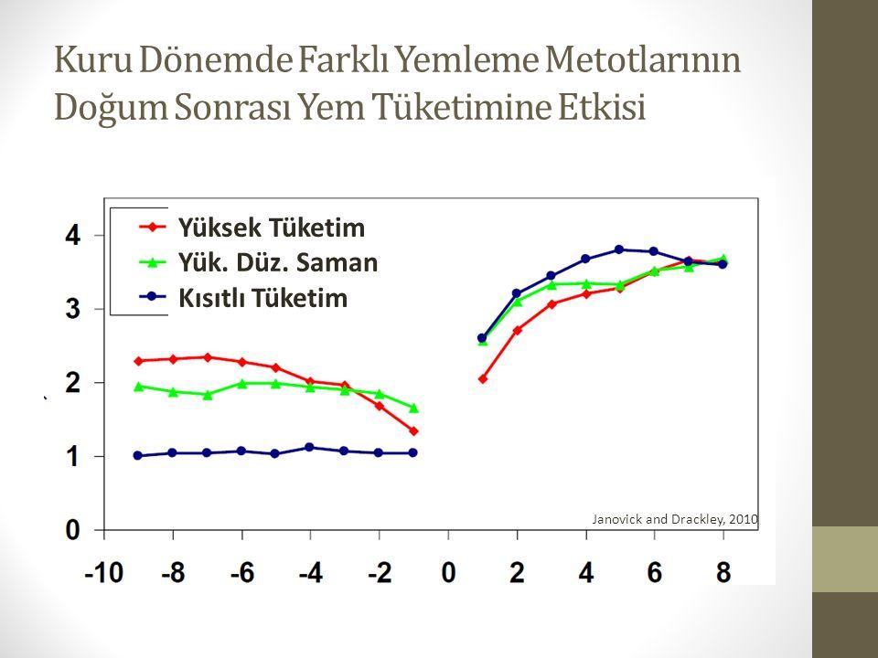 Kuru Dönemde Farklı Yemleme Metotlarının Doğum Sonrası Yem Tüketimine Etkisi Yüksek Tüketim Yük. Düz. Saman Kısıtlı Tüketim Janovick and Drackley, 201