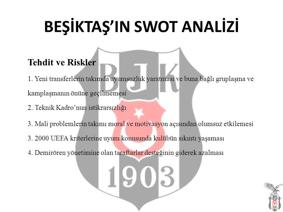 BEŞİKTAŞ'IN SWOT ANALİZİ Tehdit ve Riskler 1. Yeni transferlerin takımda uyumsuzluk yaratması ve buna bağlı gruplaşma ve kamplaşmanın önüne geçilmemes