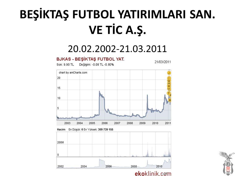 BEŞİKTAŞ FUTBOL YATIRIMLARI SAN. VE TİC A.Ş. 20.02.2002-21.03.2011